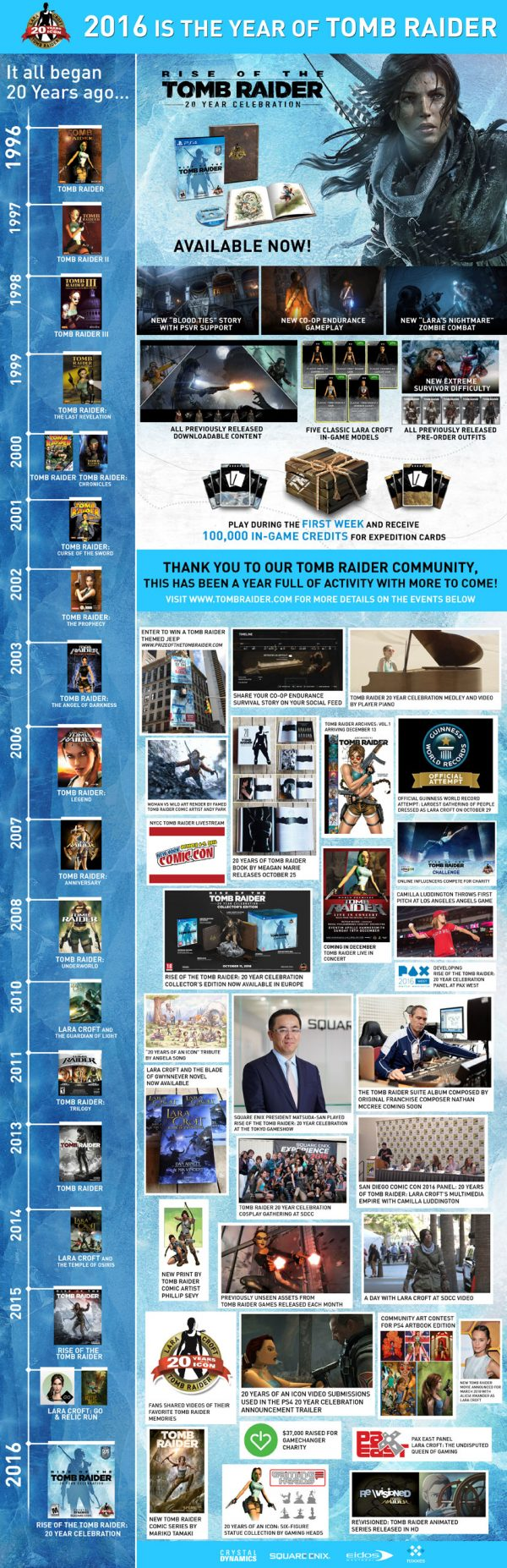 Infografía 20 Años de Tomb Raider